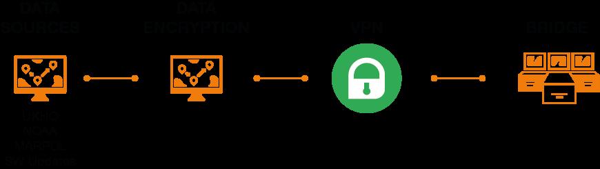 VPN-Scheme