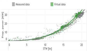 Case: Measured and actual STW data