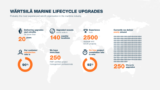Infographic Marine Lifecycle Upgrades picture