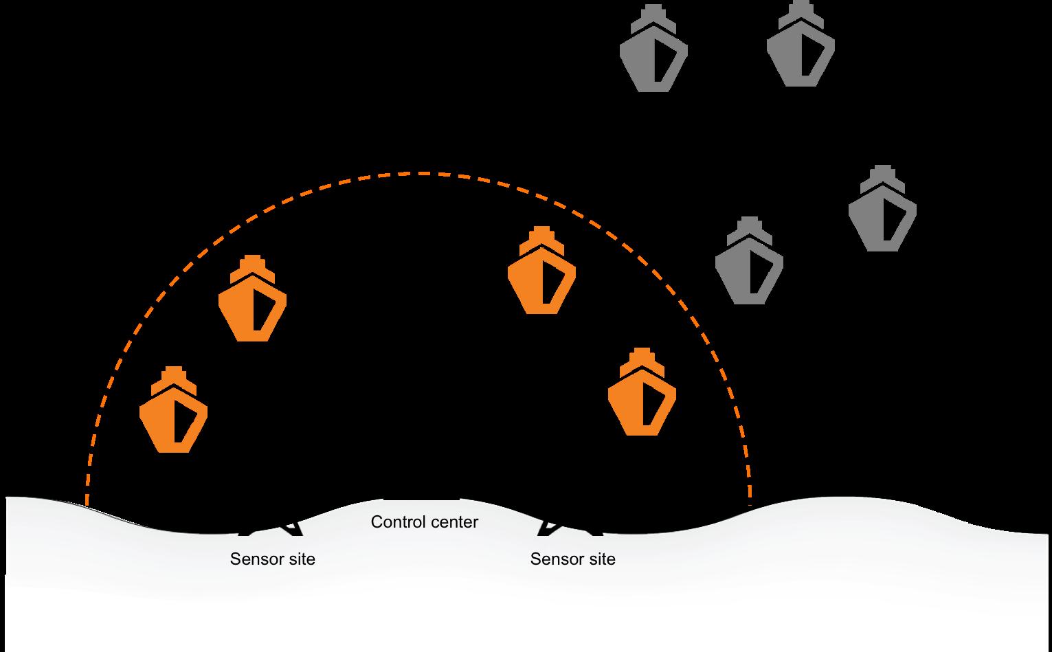 VTS process