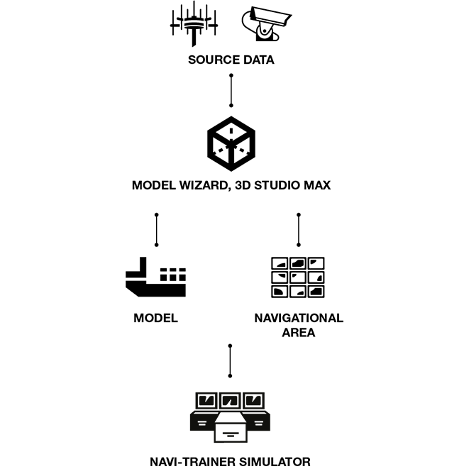Configurations-Model-wizard