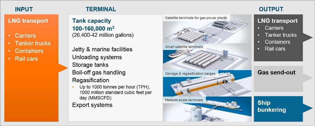 LNG terminals