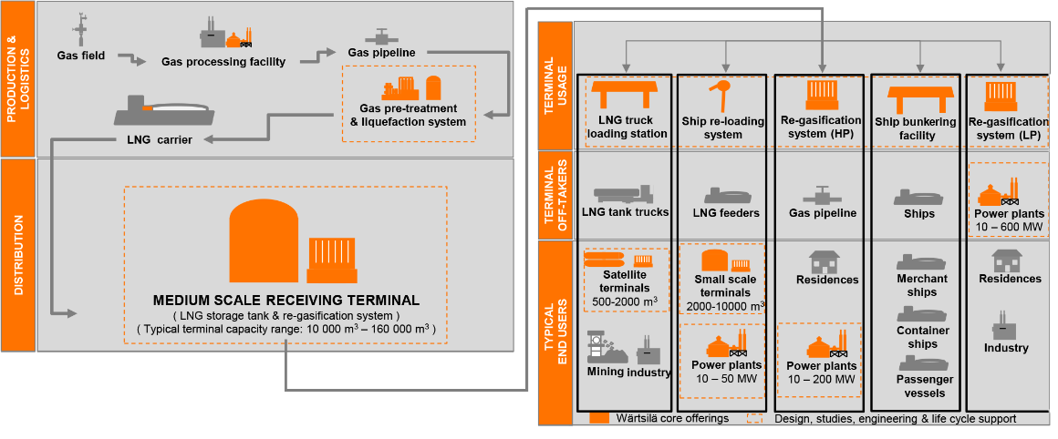 LNG solutions