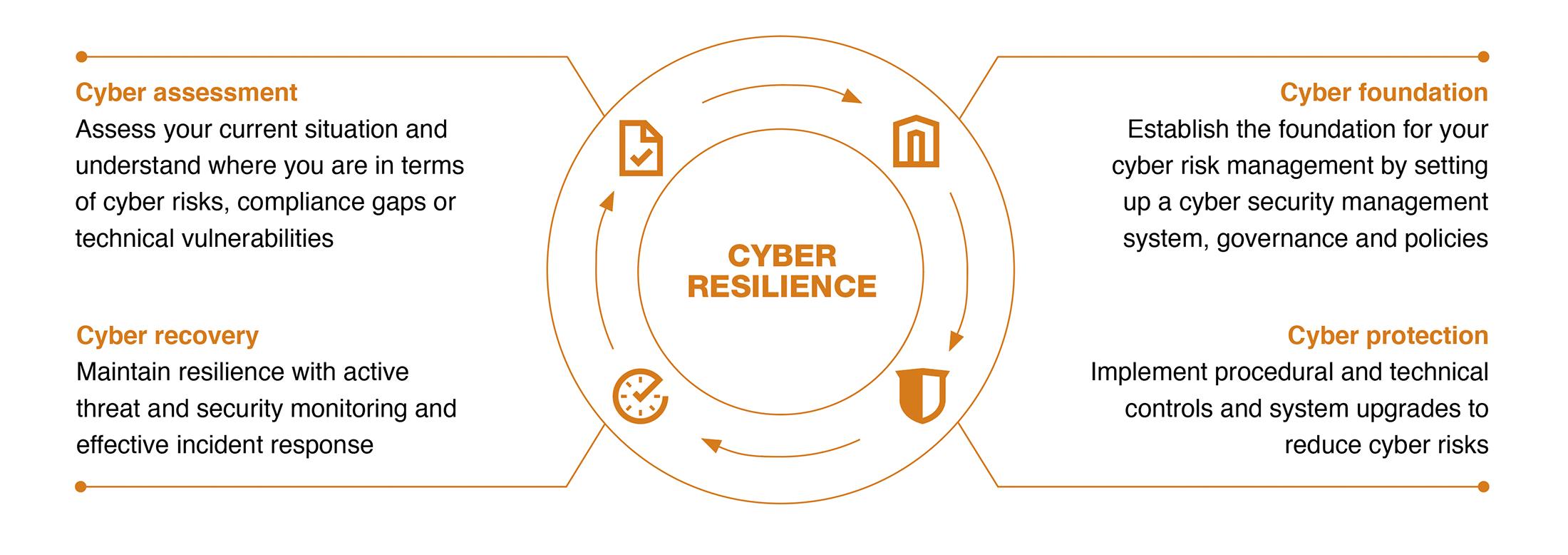 Cyber Resilence