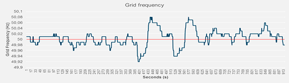 Grid frequency control with energy storage