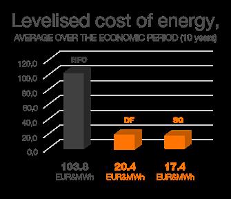 Levelised cost of energy