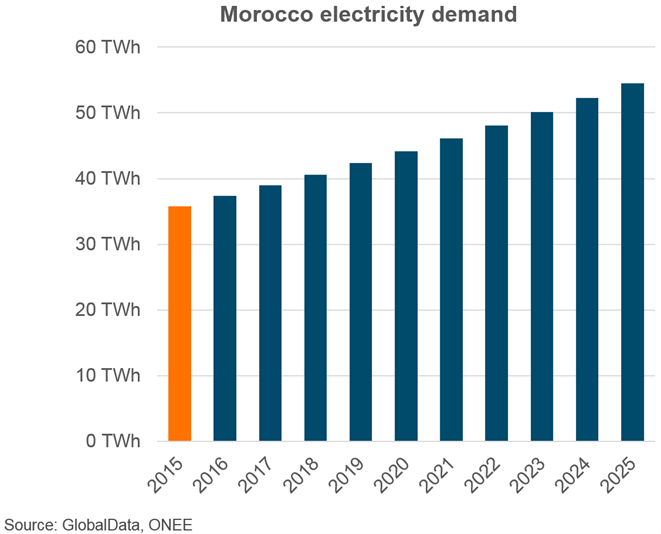 Morocco Electricity demand