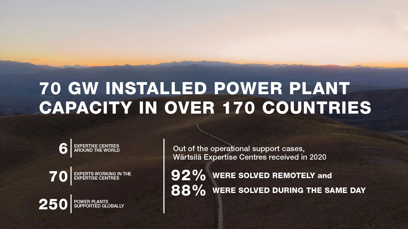 72 GW installed power plant capacity in over 180 countries