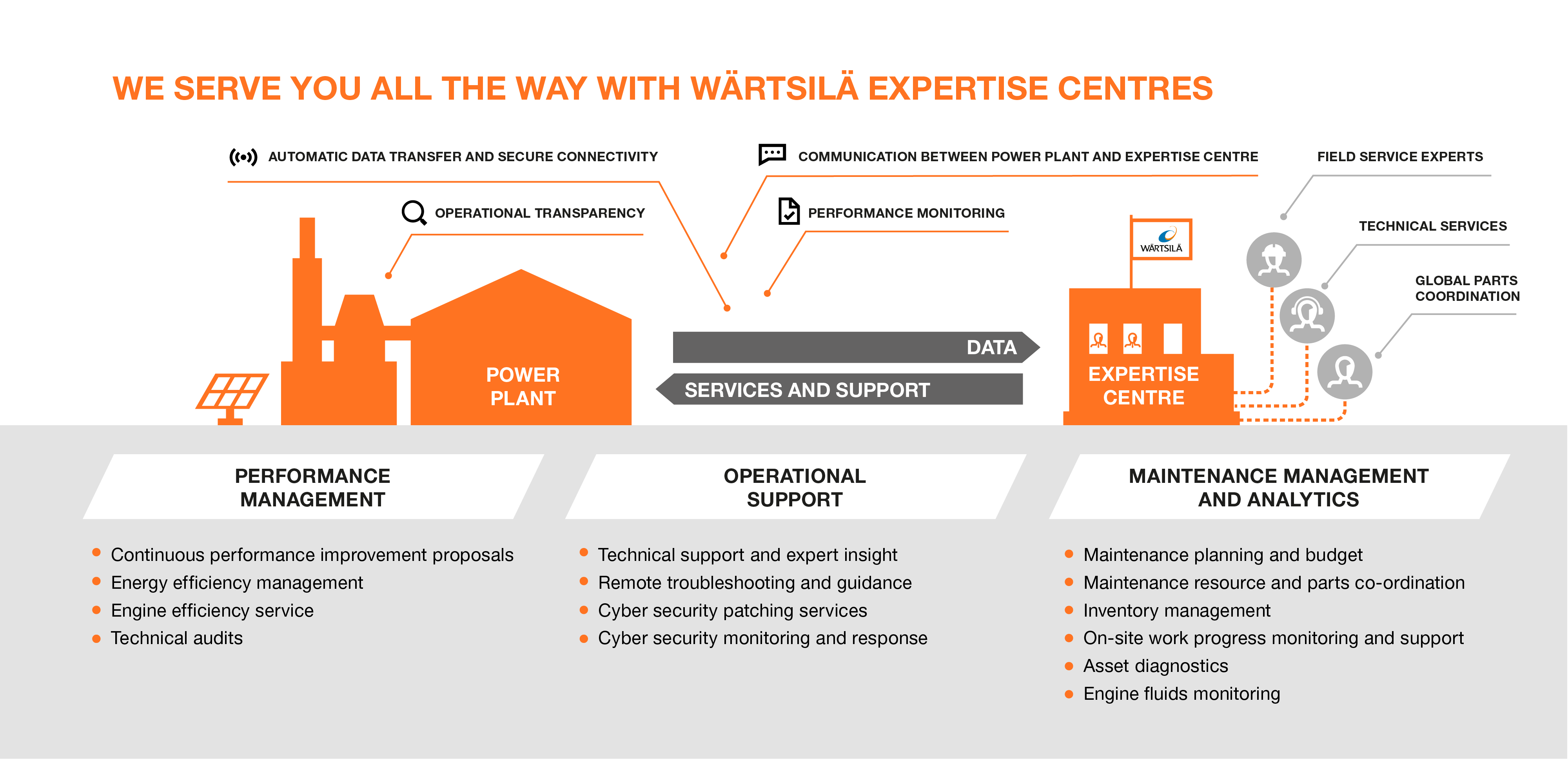 We serve you all the way with Wärtsilä expertise centres