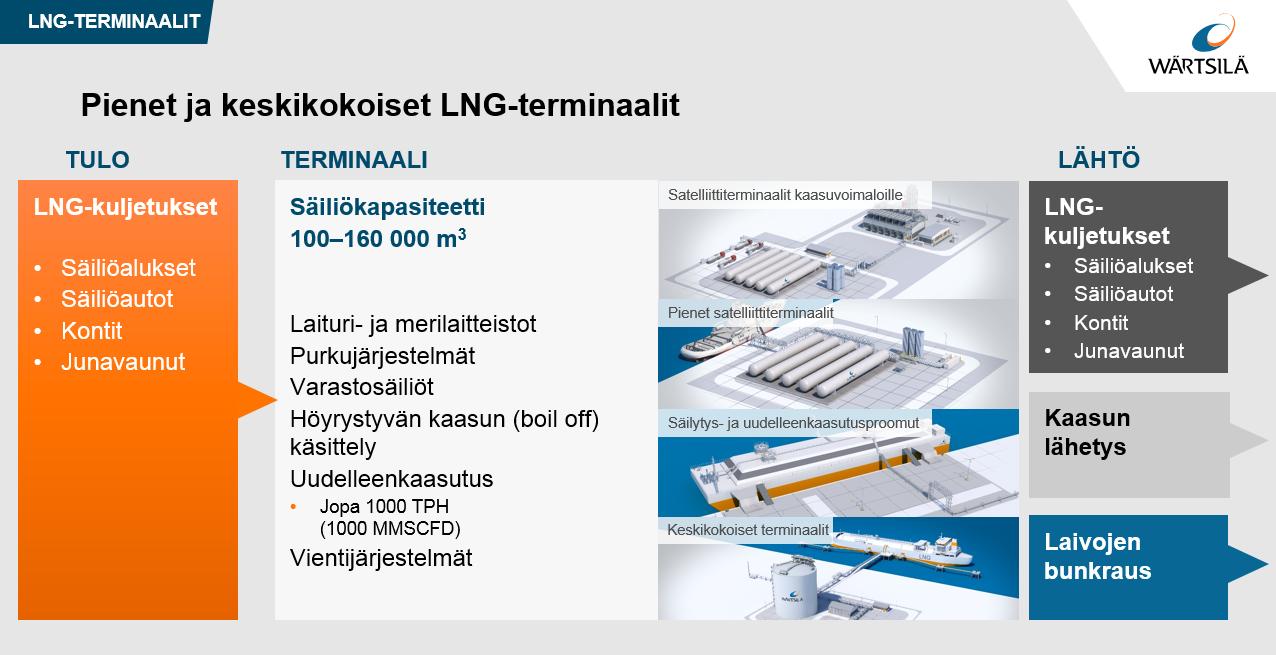 Pienet ja keskikokoiset LNG-terminaalit