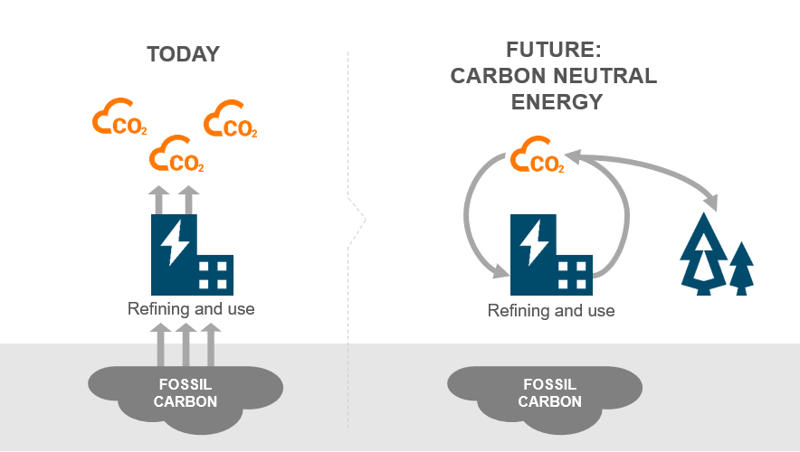 Power-to-X Carbon neutral future