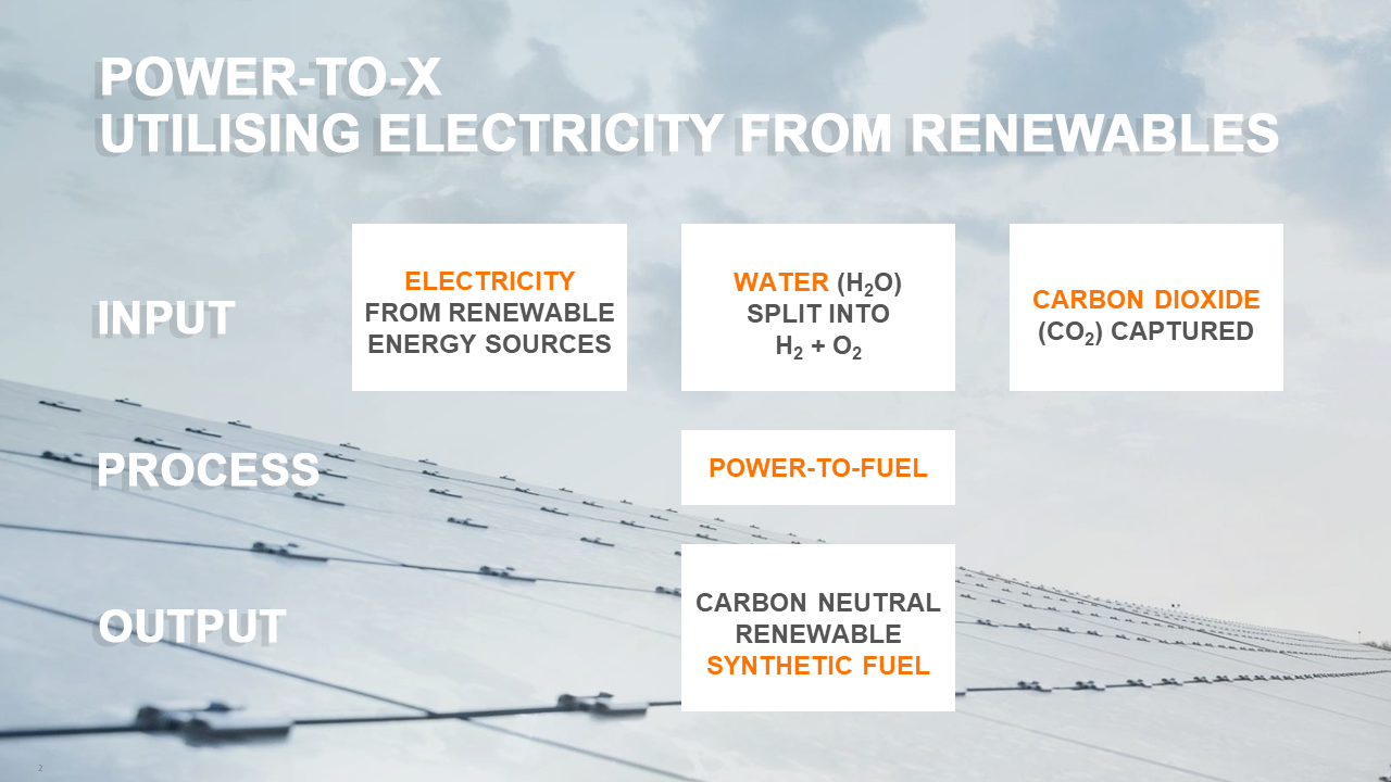 Power to X Utilising electricity from renewables