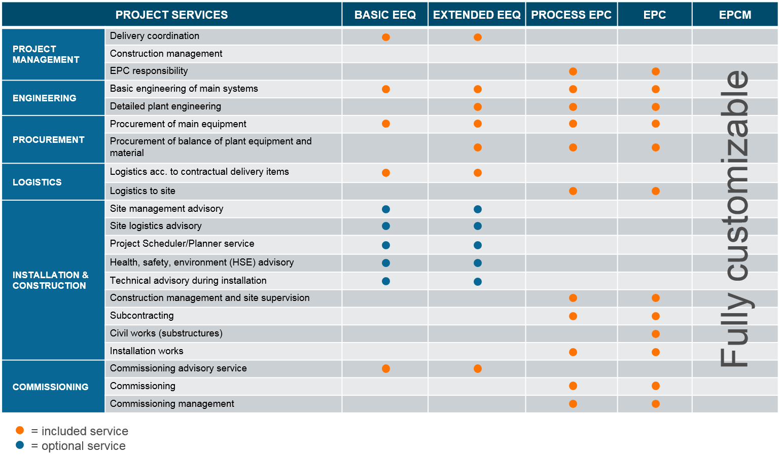 project-services-scope-chart