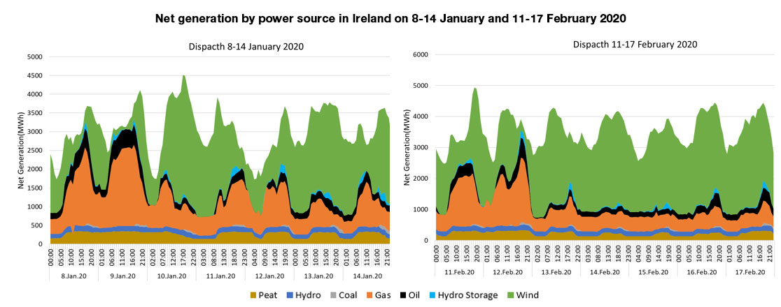 Net generation by power source in Ireland on 8-14 January and 11-17 February 2020