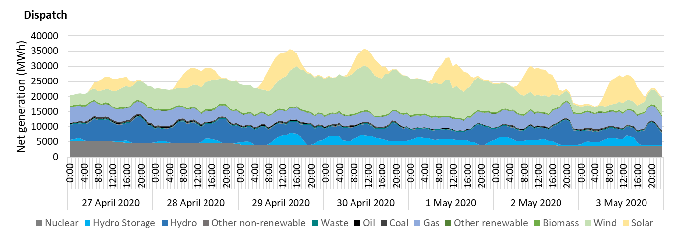 Net generation by power source in Spain during the last week of April 2020