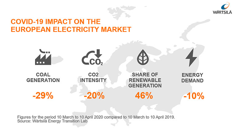W?rtsil? Energy Transition Lab Infographic