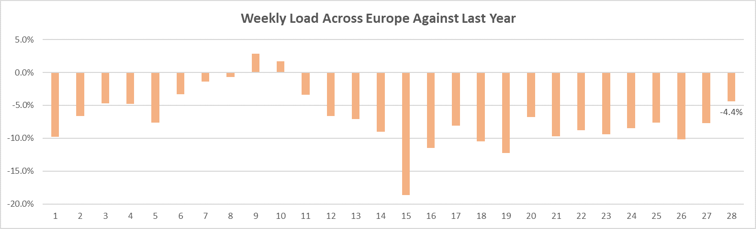 Weekly Load Across Europe Against Last Year