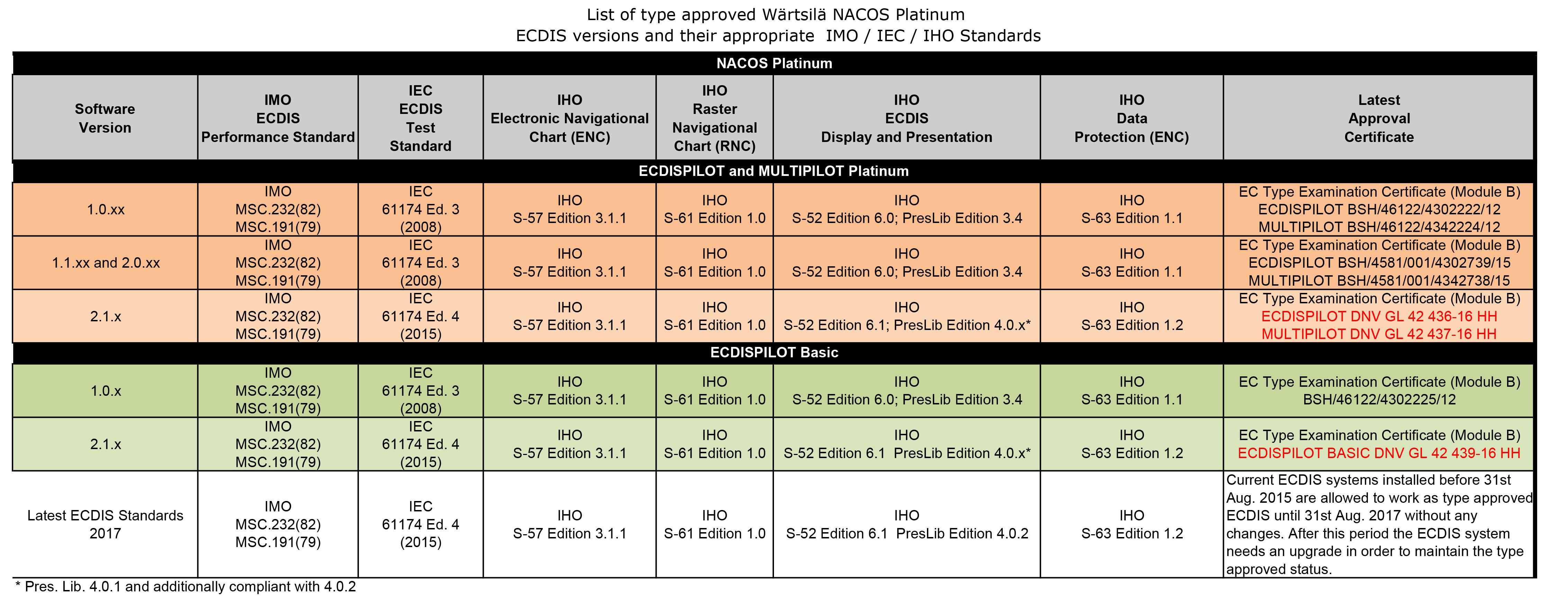 Wärtsilä NACOS Compliance List 2016-04