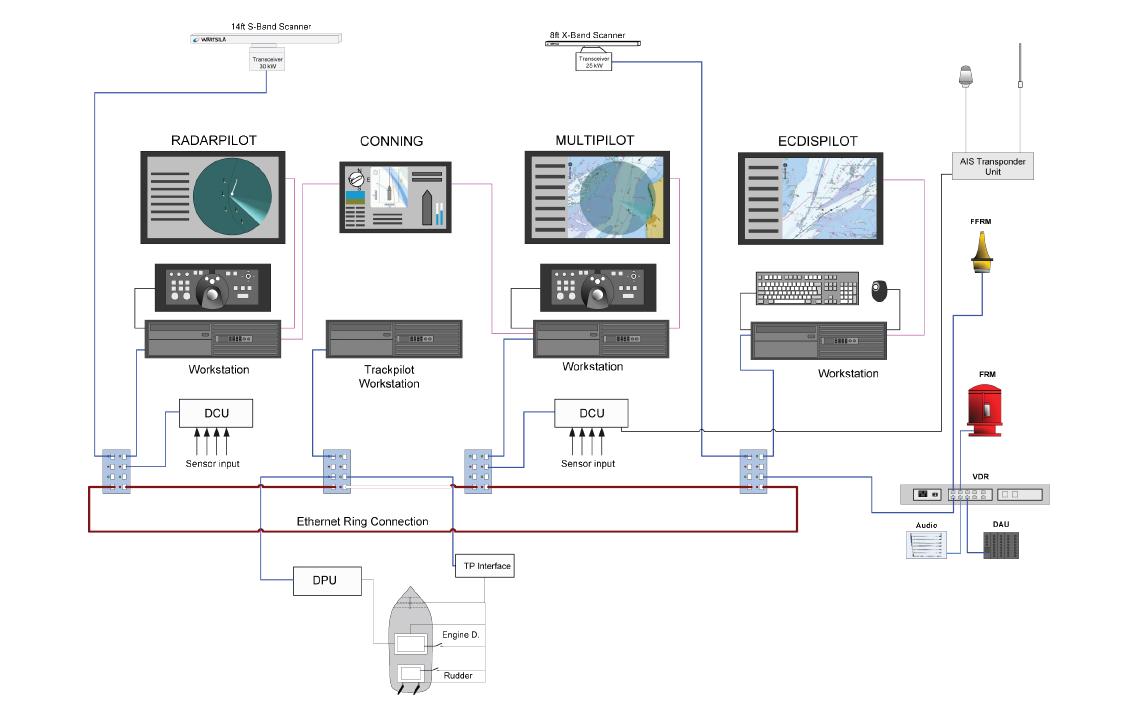 Wärtsilä VDR 4360 - system overview