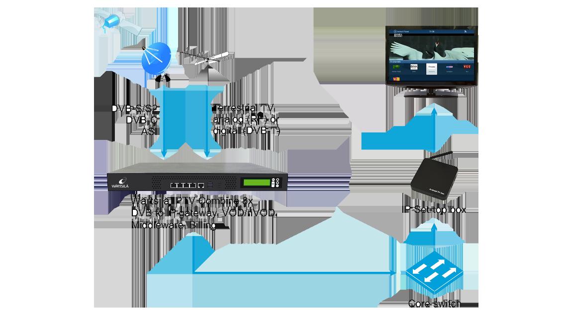 Wärtsilä-IP-tv