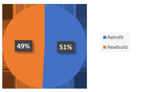 Retrofit-newbuilding