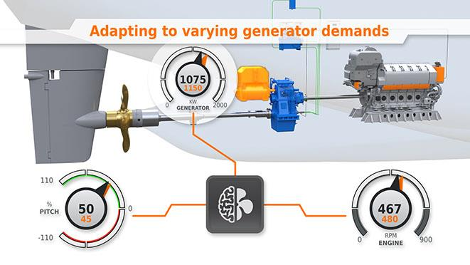 Wärtsilä EcoControl-generator-demands