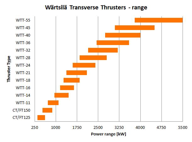 Wärtsilä Transverse Thruster Range