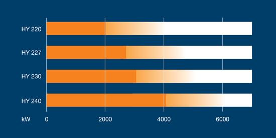 Wärtsilä-HY-2-Graph