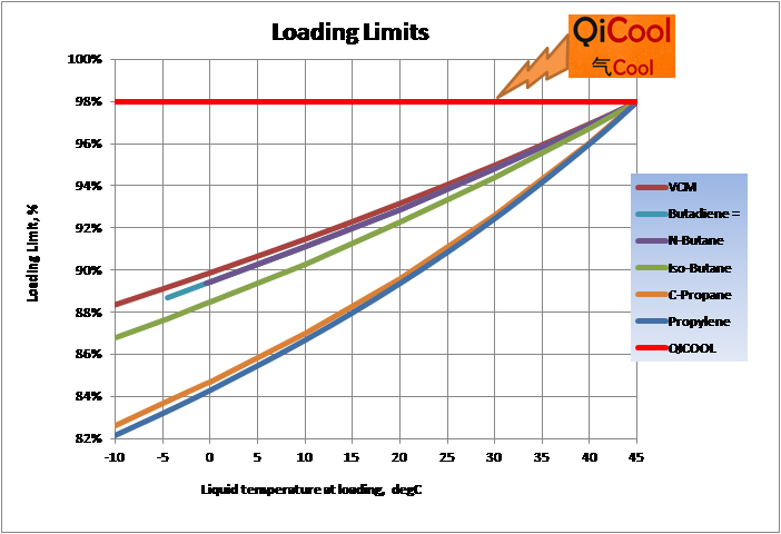 Loading limits
