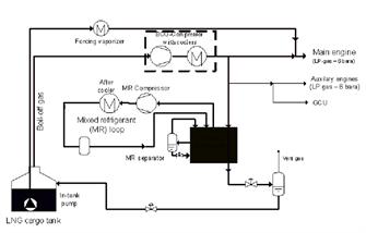 Mixed refrigerant MR loop
