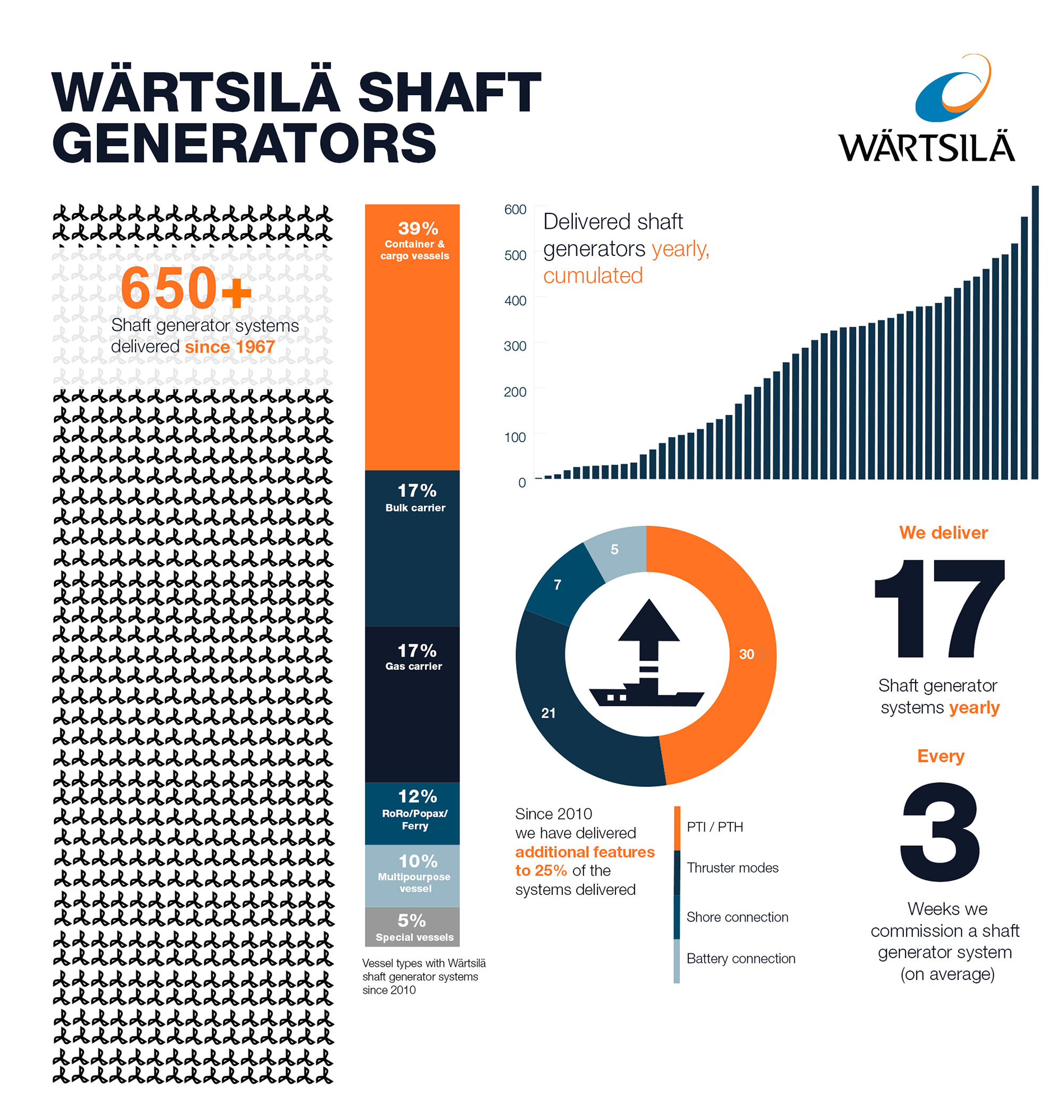 Shaft-generator-infograph