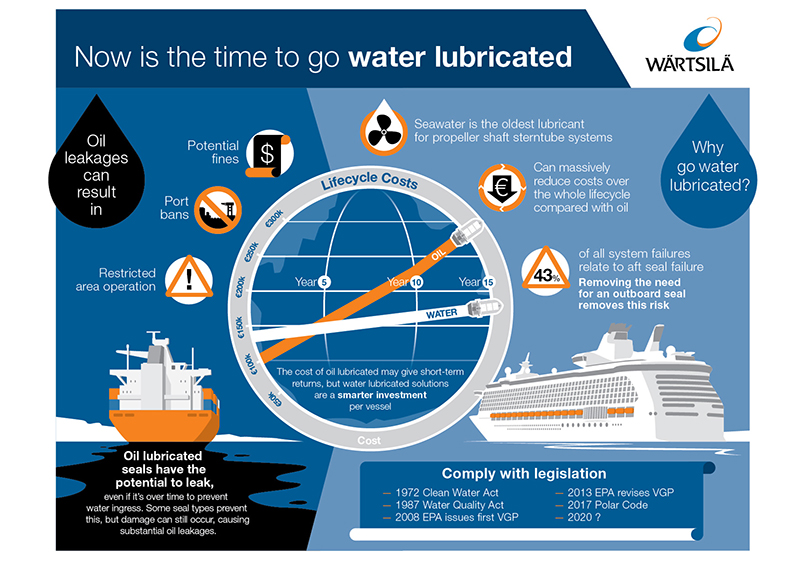 Water Lubricated Infographic small