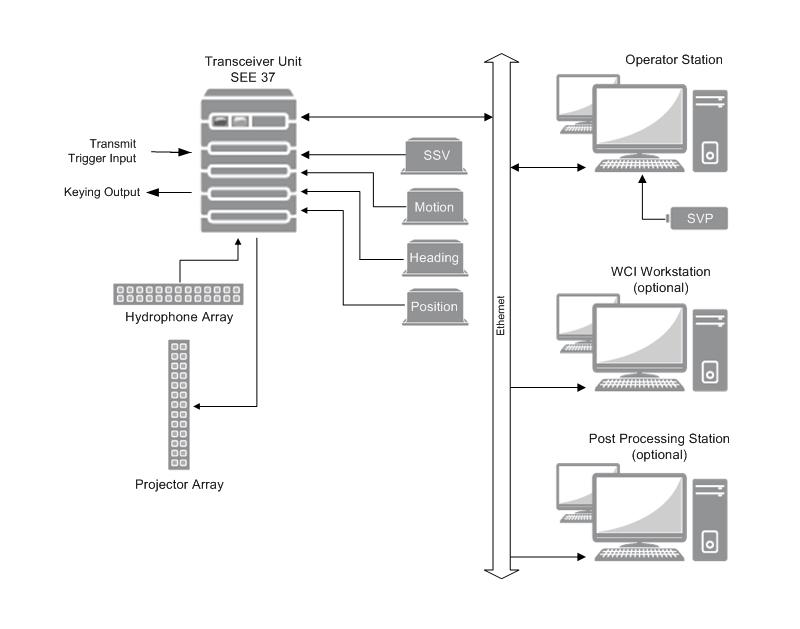 Wärtsilä ELAC SeaBeam 3050 - System Overview