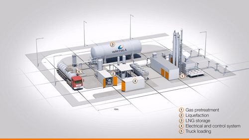 Wärtsilä to deliver Nordic countries' largest biogas plant to
