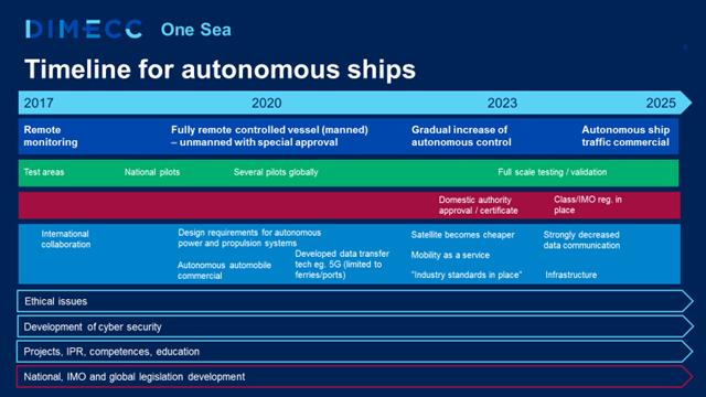 One Sea timeline