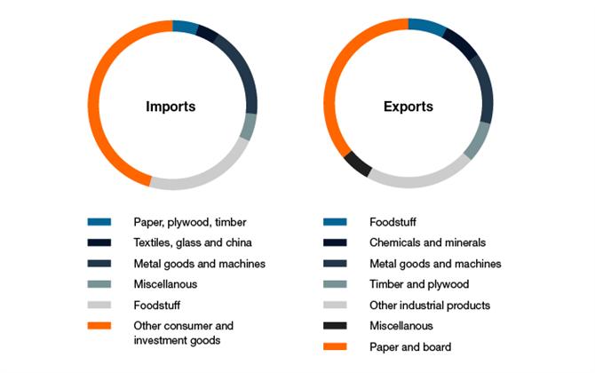 w-sea20-read-portofhelsinki-imports-exports