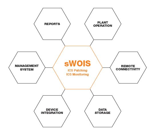 sWOIS_image