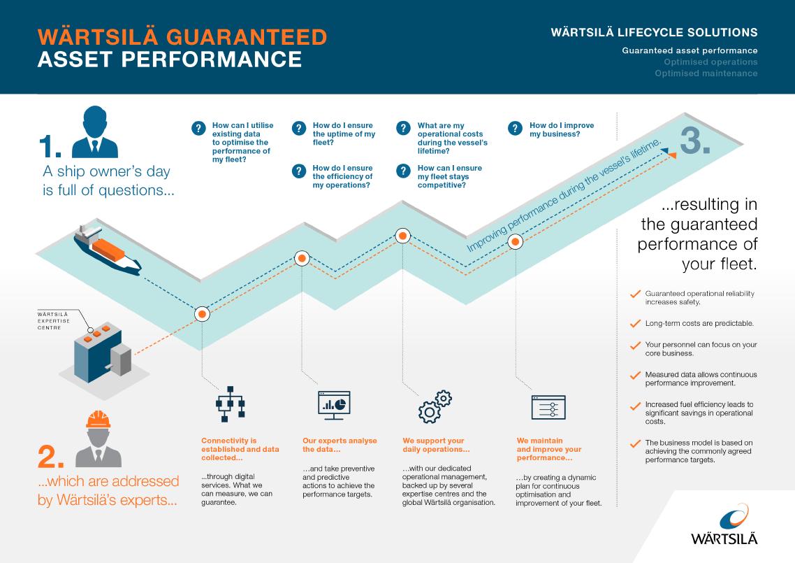 Wärtsilä Services Lifecycle Solution Infographic
