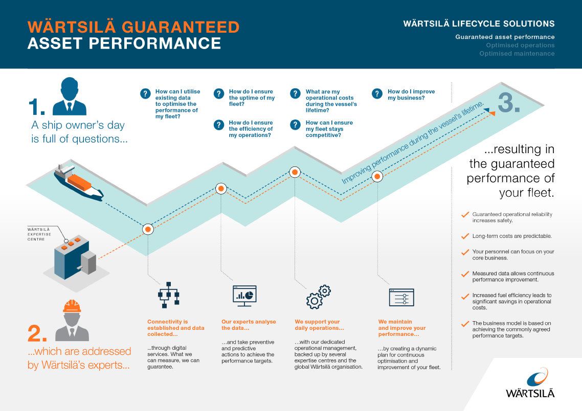Wärtsilä Services Lifecycle Solution Infographic