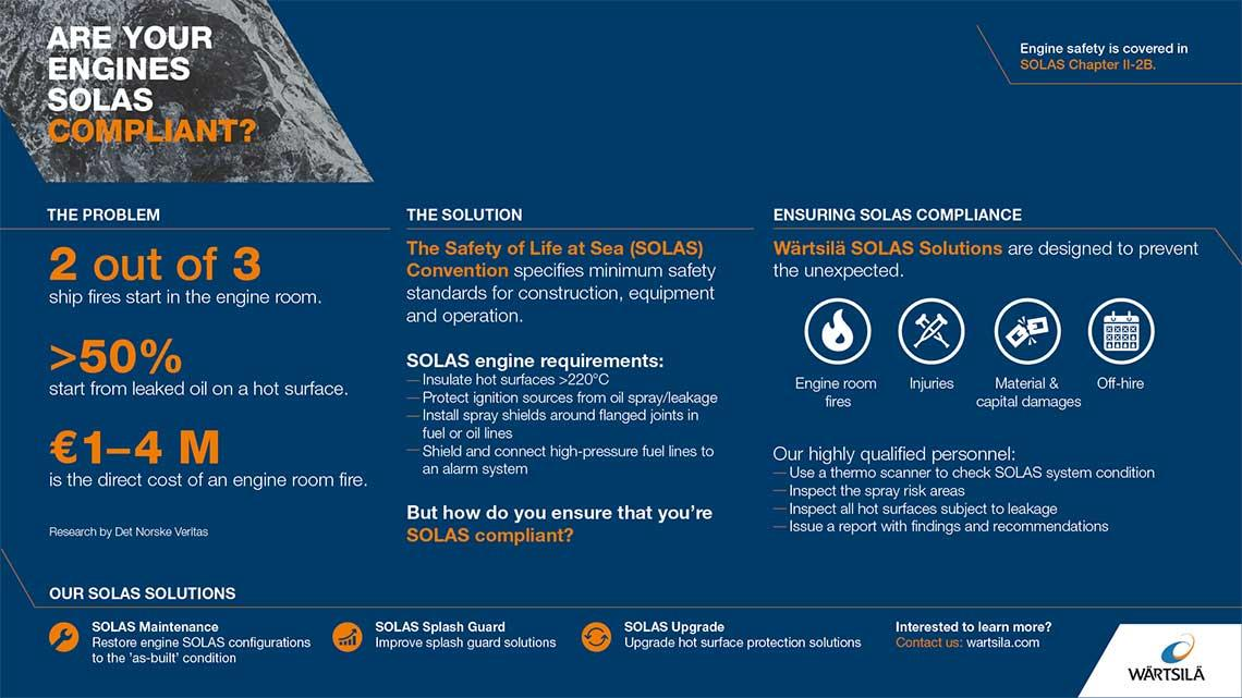 Solas compliance infographic