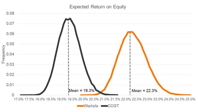 Espected_Return_on_Equity_Char_Alberta