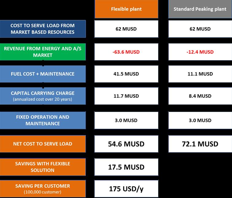 Utility savings large