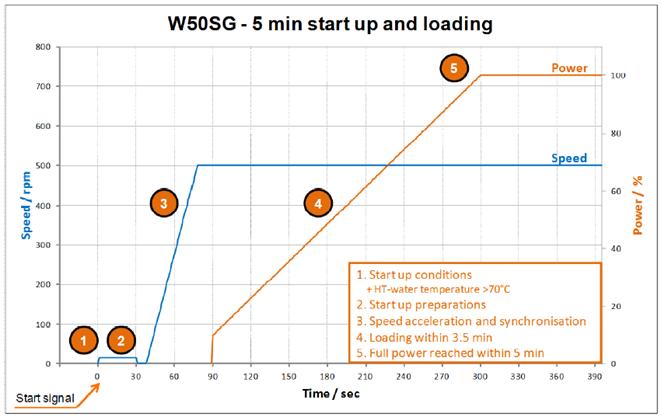 Operational-Flexibility-with-Wärtsilä-50SG