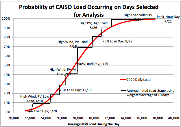 Quantifying-Smart-Power-Generation-Benefits