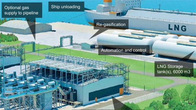 Mini Lng Plant : Small scale lng power generation in the philippines