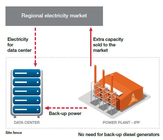 Model1 datacenters smart power generation