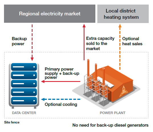 Model2 datacenters smart power generation