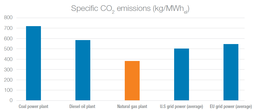 Specific CO2 Emissions datacenters