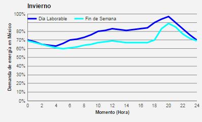 graphic1 MEX SPA