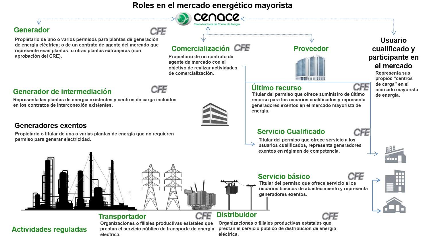 Roles_en_el_mercado_energetico_mayorista